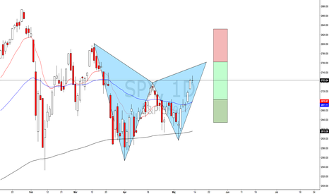 SPX: Potentiell Gartley