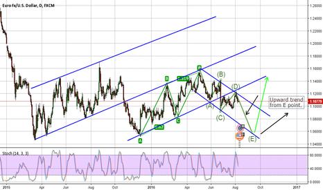 EURUSD: EUR analysis for future
