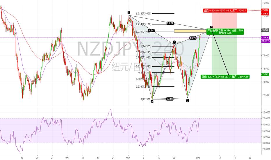 NZDJPY: NZDJPY 4小时级别构建谐波加特利看跌模式...