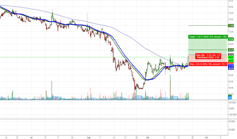 AYMSYNTEX: AYMSYNTEX Long Breakout Positional