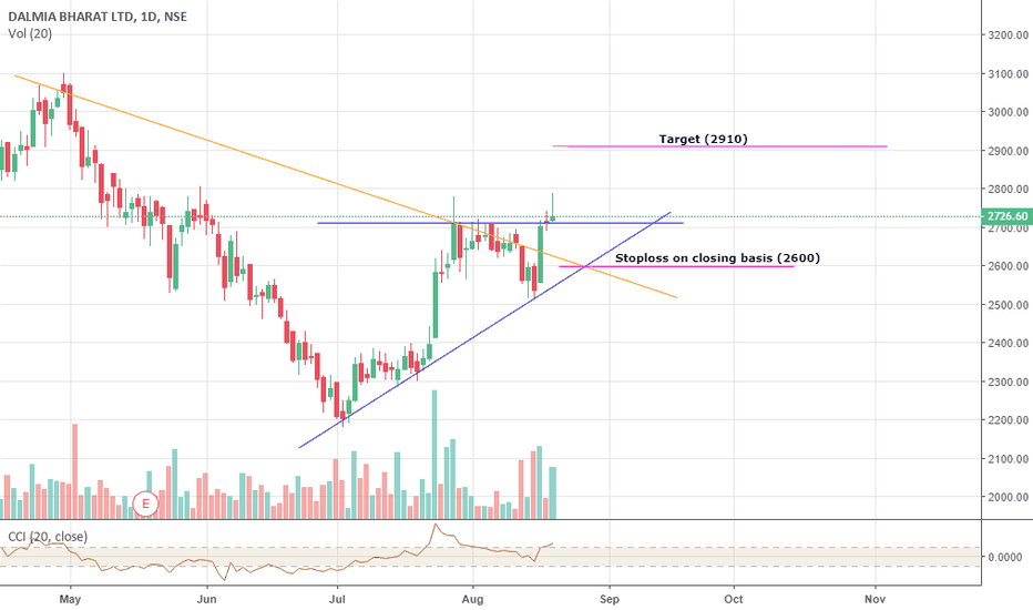 DALMIABHA: Dalmia Bharat Short term view