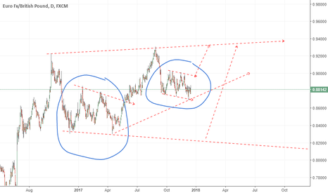 EURGBP: similar structure repeat ?  eyeing long