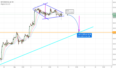 USOIL: Possible short term correction, watch for a significant breakout