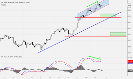 GER30: Dax divergence in M60?