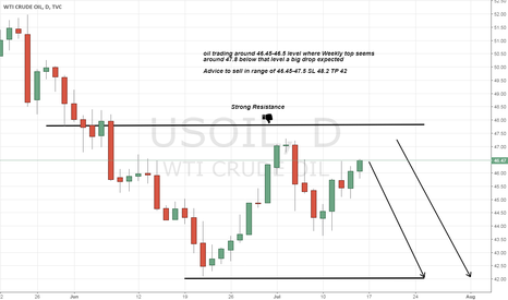 USOIL: oil Sell advice a big drop expected any time