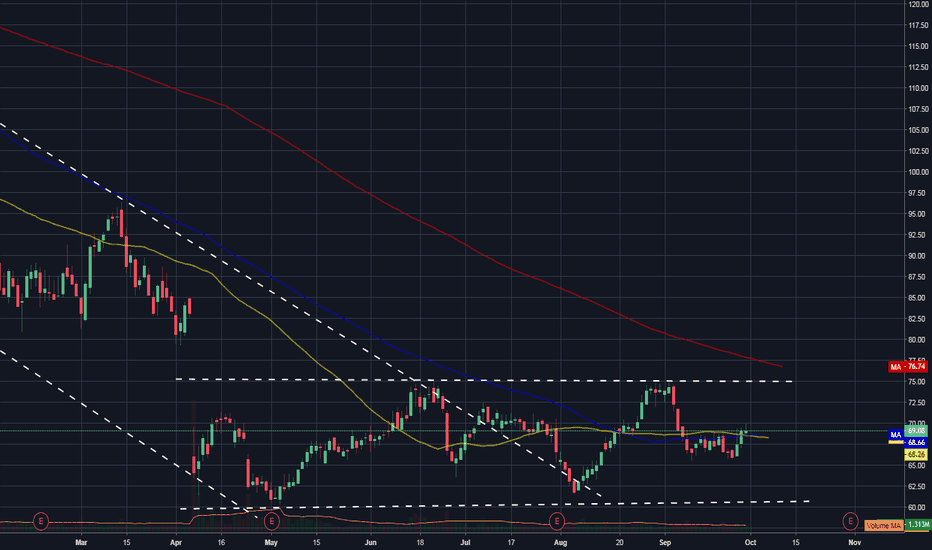 INCY: $INCY - good news in recapping the SMAs