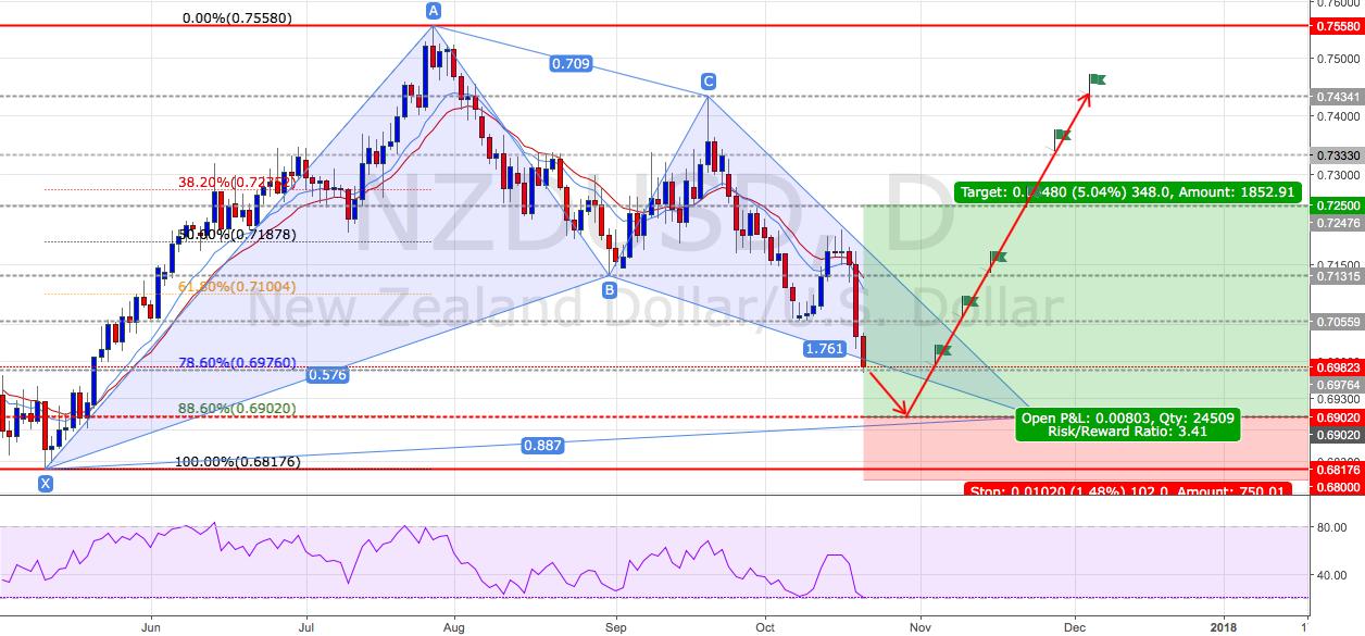 NZDUSD : Long positions - Ratio ( 1 : 3.41)