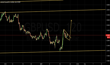 GBPUSD: I still believe this is going up