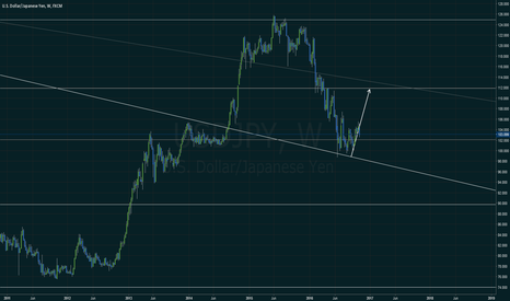 USDJPY: USDJPY is going up
