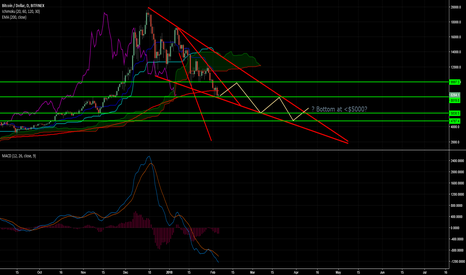 BTCUSD: BTC Bottom not in yet: based on support/resistance