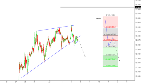 EURJPY: short for the end of this week