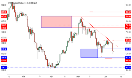 ETHUSD: ETHUSD: Support Zone In Play. Waiting For Reversal Formation.