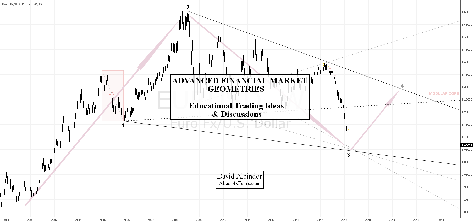 Advanced Financial Market Geos - Educational Ideas & Discussions