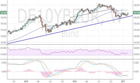 DE10YBEUR: German 10-yr Bund – Dip demand likely