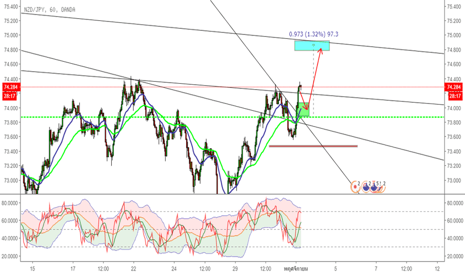 NZDJPY: Buylimit or buy now with small lot in NZDJPY