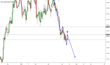 EURAUD: Let's ride this trend