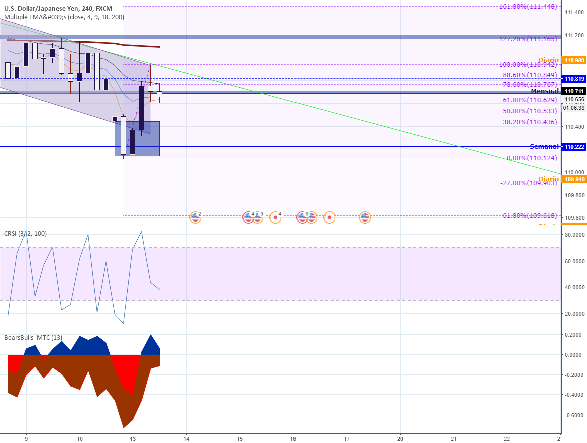 Bears/Bulls MTC — Indicator by RodrigoBMX — TradingView UK