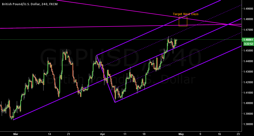 GBPUSD Target Pulling Back The Channel W-T