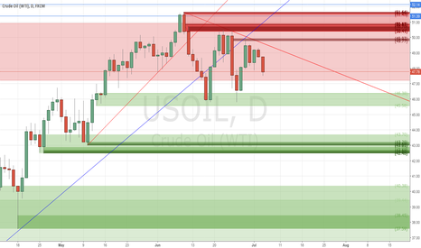 USOIL: my sell trade has reached +164 pips for now