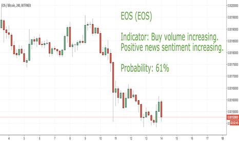 EOSBTC: LONG CoinLoop Signal: EOS (EOS)