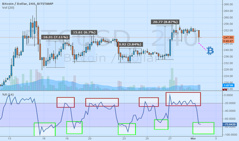 BTCUSD: Buy oversold, sell overbought. 3-8% profit on these swings.
