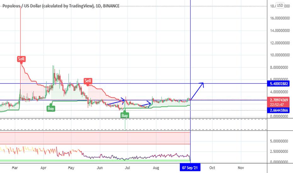 ppt btc tradingview