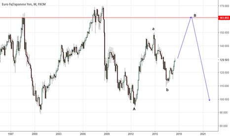 EURJPY: elliottwave trading