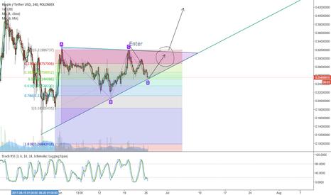 XRPUSDT: XRP breakout analysis - Awaiting Money 20/20 Europe