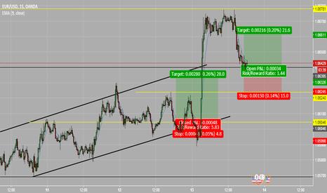 EURUSD: EUR/USD buy opportunity