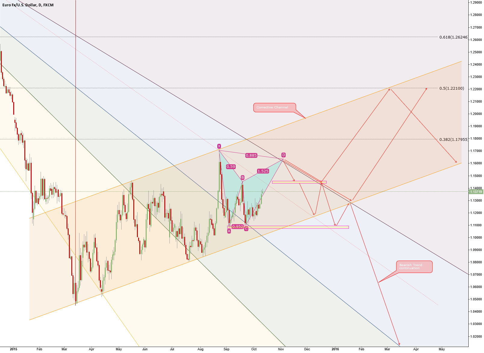 EURUSD Trading Ideas.