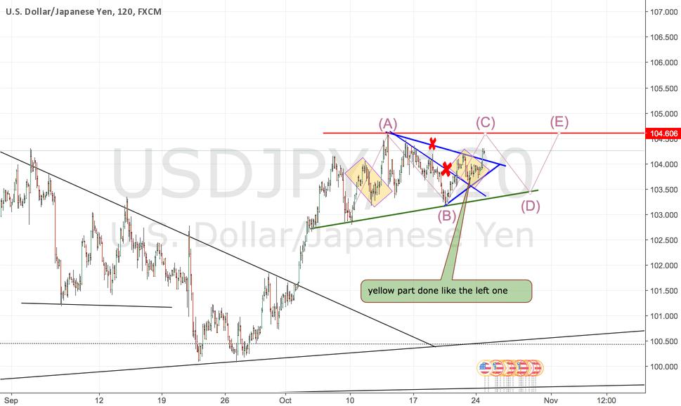 an alternative trading pattern B for USDJPY in the near future