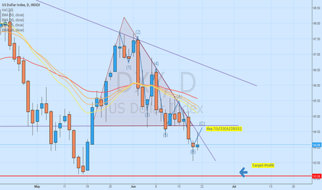 DXY: my week analysis
