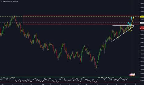 USDJPY: USDJPY A Bullish Breakout To Finish Our Move Across the Channel