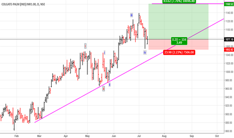 COLPAL: Colgate: Buy set up