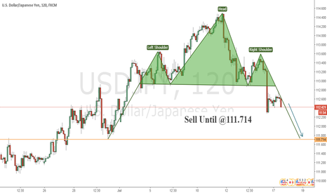 USDJPY: USD/JPY POTENTIAL BEARISH OPPORTUNITY