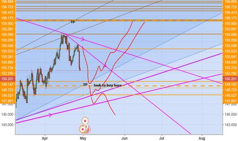 GBPJPY: pound yen short
