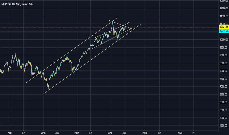 NIFTY: Seems Long term rise is peaking