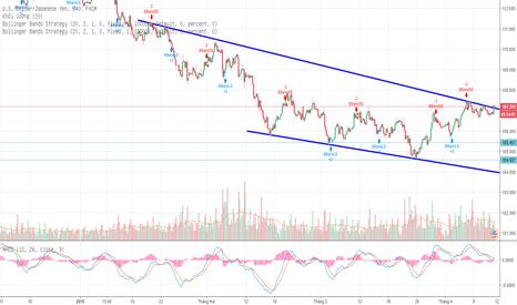 USDJPY: Giá đang trong xu hướng giảm