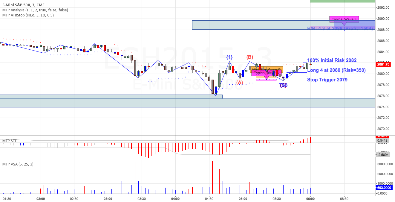 Emini with new ABC setup