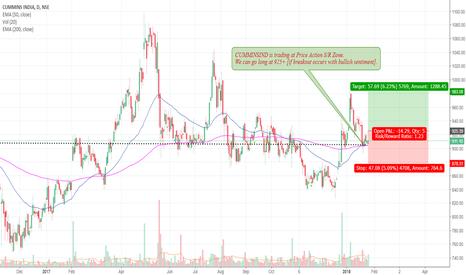CUMMINSIND: CUMMINSIND is trading at Price Action S/R Zone
