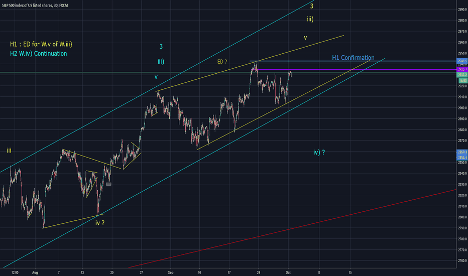 SPX500: Possible Ending Diagonal in SPX (Elliott Wave)
