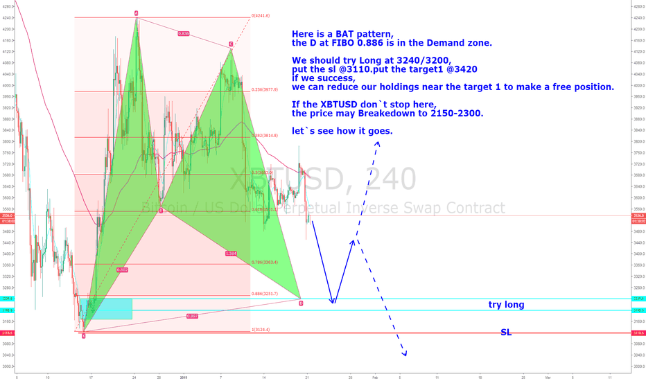 XBTUSD: XBTUSD coming to the important demand zone,can it reverse?