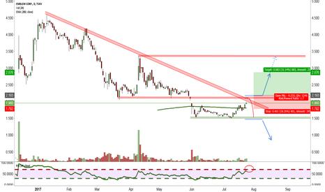 EMC: Emblem reached interesting Trading Mark