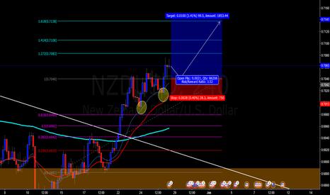 NZDUSD: possible continaution bullish trend