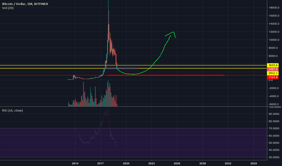BTCUSD: Bitcoin Is Crashing Towards 1200$! *BE AWARE* (LONG TERM)