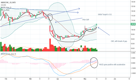 Abbv Stock Price And Chart Tradingview