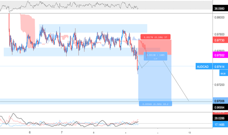 AUDCAD: Selling AUDCAD