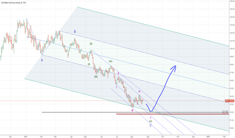 DXY: PRZ for End of Wave is @91.80
