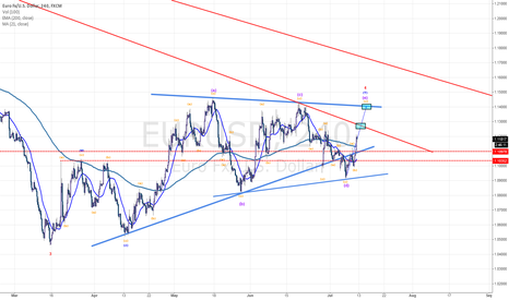 EURUSD: Update EU Elliott Wave Pattern (Waiting Short)