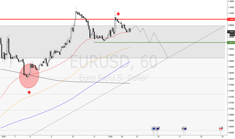 EURUSD: EURUSD is FRANCOLIQUE
